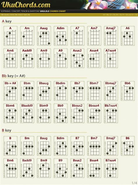 The Cribs Chords by Ukulele Chords