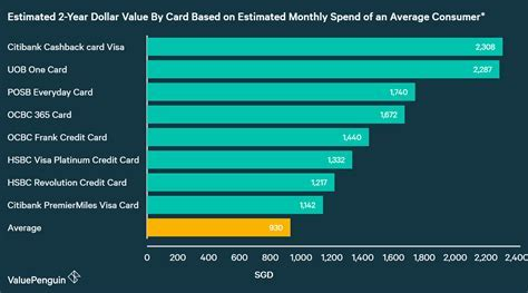 Best Petrol Credit Cards 2018   ValuePenguin Singapore