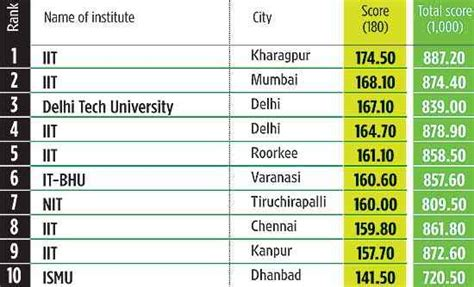 Tier 3 Mba Colleges In India by Top Engineering Colleges Jun 27 2011