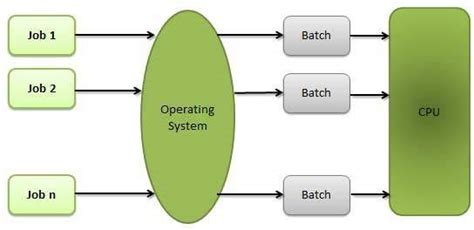 tutorialspoint batch operating system properties