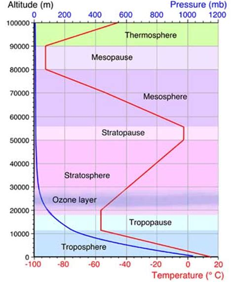 layers of the atmosphere diagram weather facts atmosphere diagram weatheronline co uk
