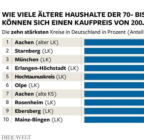vollfinanzierung wohnung deutschlands reiche senioren finden keine wohnung welt