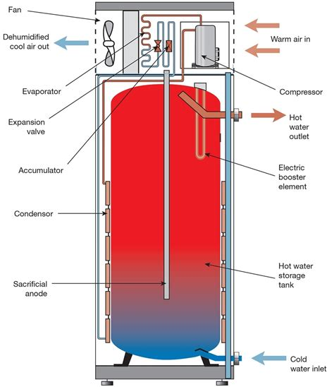 gas water heater parts diagram gas water heater parts diagram automotive parts