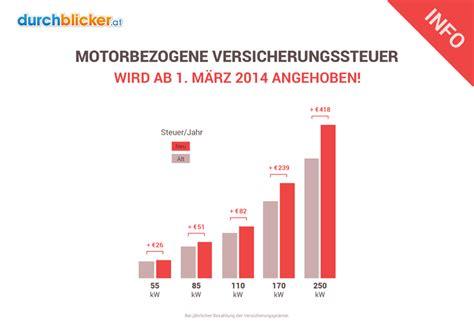 Billige Autos In Versicherung Und Steuer by Motorbezogene Versicherungssteuer Berechnen Durchblicker