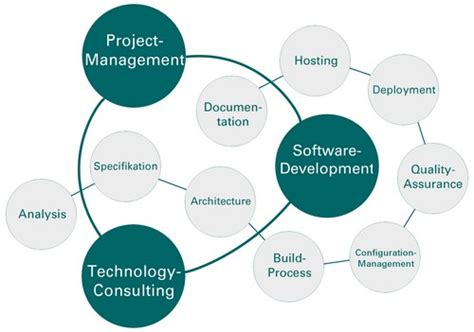 software design quality guidelines bit prime home page bit prime business information technology