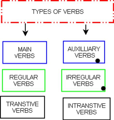 boat definition past tense verb types