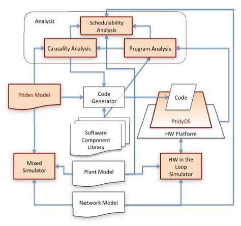 project workflow diagram research projects eecs at uc berkeley