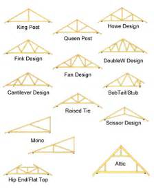 How To Design A Roof Free Roof Trusses Design