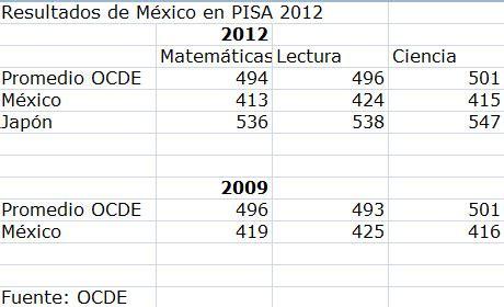 resultado del examen de permanencia 2015 nivel basico m 233 xico el peor de la ocde en educaci 243 n animal pol 237 tico