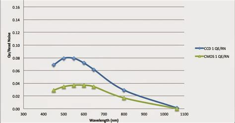 is cmos better than ccd image sensors world adimec compares ccd vs cmos now and then