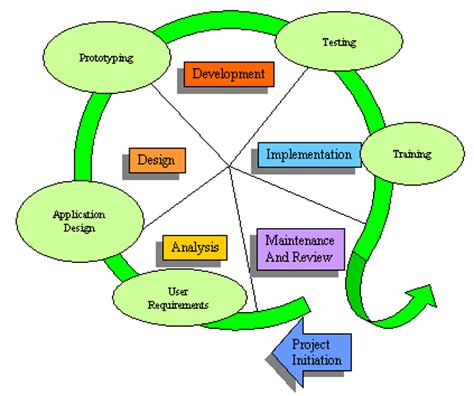 layout definition ict information system system analysis and design ict