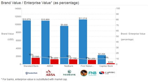 Mtn Remains Sa S Most Valuable Brand The Imm Graduate School by These Are South Africa S Most Valuable Brands