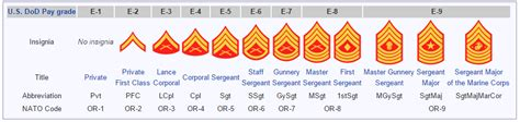 ranks in marine new wiki page marine ranks colonial marines
