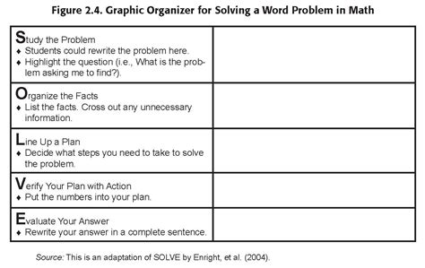 Math Graphic Organizer Templates by Graphic Organizers Help Students With Math Jackiemurphy21