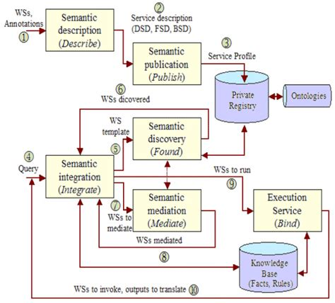 discovery workflow methods for semantic discovery annotation and mediation