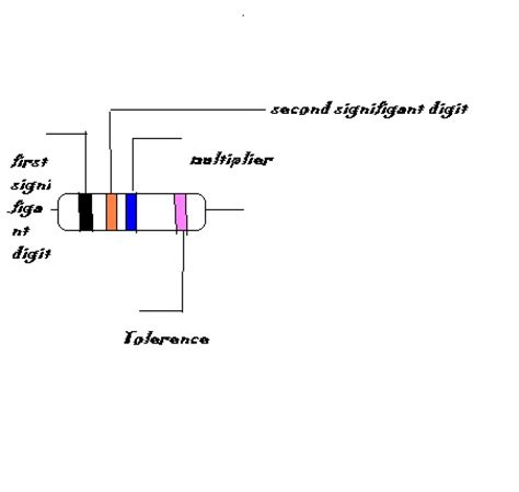 types of resistor in physics physics color code for resistors