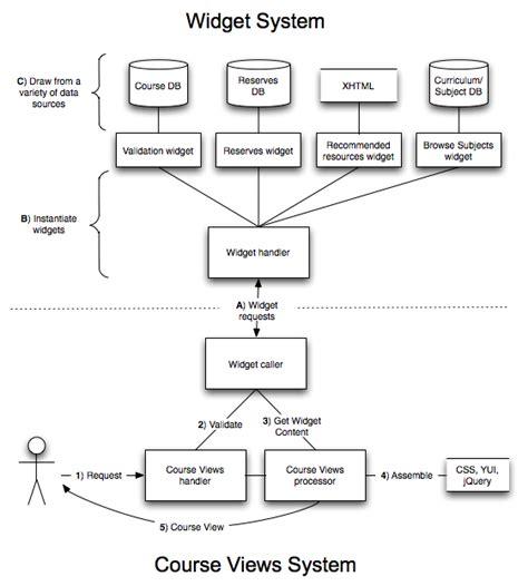 process view diagram process view diagram best free home design idea