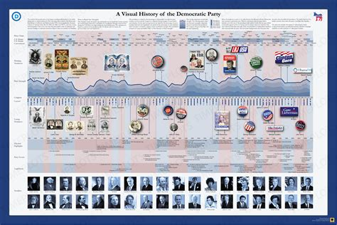 the visual history of a visual history of the democratic party timeplots