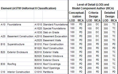 building specifications template modal title