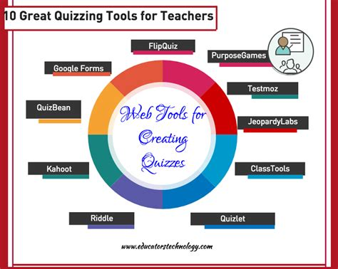 web tools 10 great web tools for creating digital quizzes
