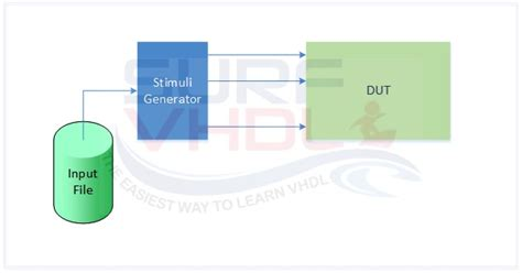 test bench in vhdl surf vhdl page 2 the easiest way to learn vhdl