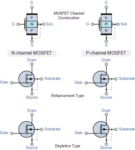 tipe transistor mosfet andrew s electrical engineering eeweb community