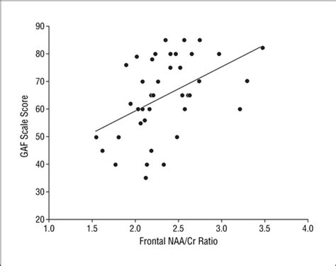 n acetylaspartate creatine ratio prediction of functional outcome 18 months after a