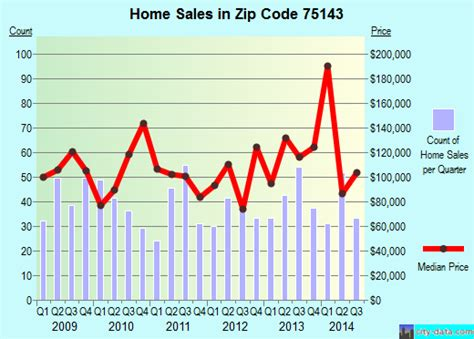 tool tx zip code 75143 real estate home value