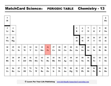 Fe Periodic Table by Iron On The Periodic Table Www Pixshark Images