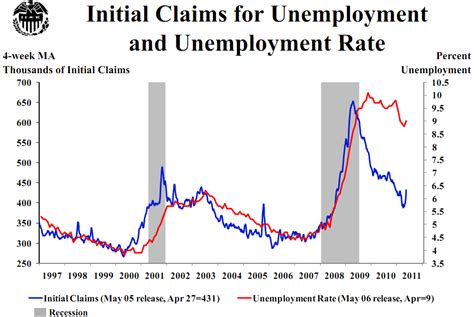 initial unemployment claims chart initial unemployment claims chart