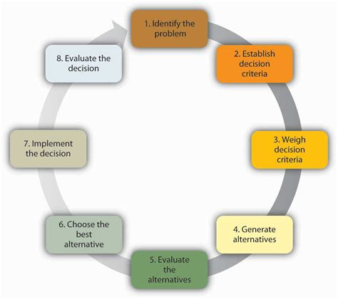 steps in 11 3 understanding decision principles of management