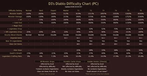 Diablo 3 Loot Table by Strategy Overview Difficulty Levels In Diablo 3 Reaper Of