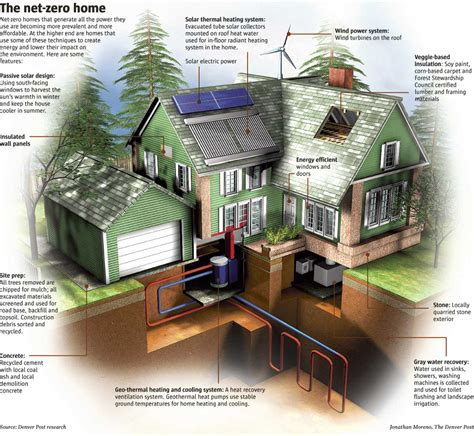 building green homes plans net zero home building