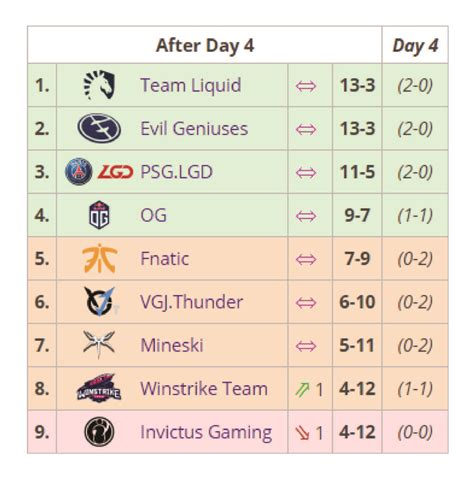 dota international group stage updates