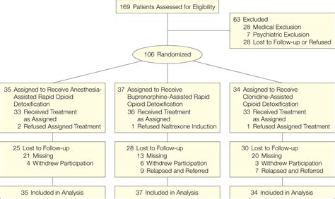 Anesthesia Assisted Detox by Anesthesia Assisted Vs Buprenorphine Or Clonidine