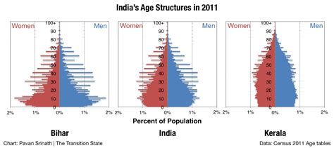 Average Mba Age In India by The Age Of India The Transition State