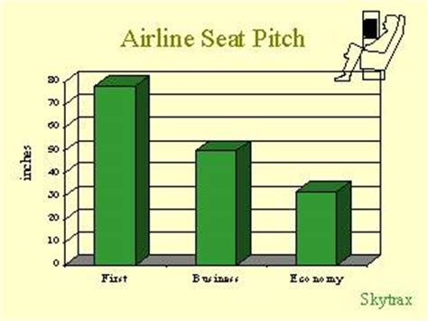 airline seat pitch by class of service