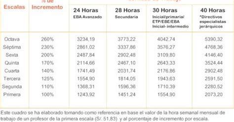 nombramiento de docente 2016 remuneraci 243 n docente 2016 seg 250 n escala y jornada de