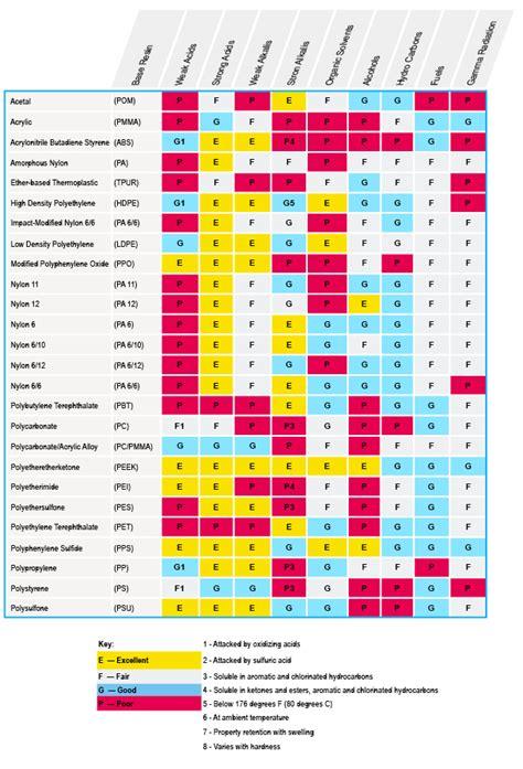 resistor types comparison resistor comparison chart 28 images attachment browser smd resistors jpg by rick benjamin rc