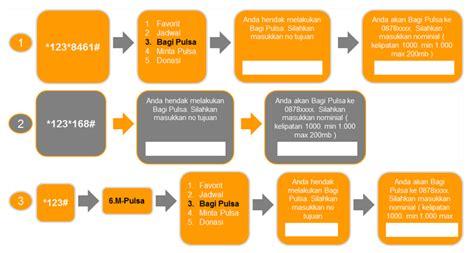 Axis 30 000 Pulsa Transfer cara transfer pulsa ii kang eddy