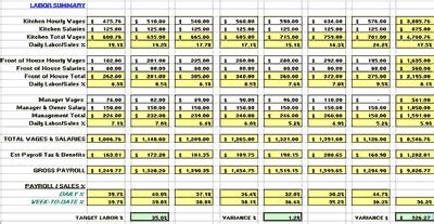 5 Liquor Cost Spreadsheet Excel Spreadsheets Group Labor Cost Template Excel