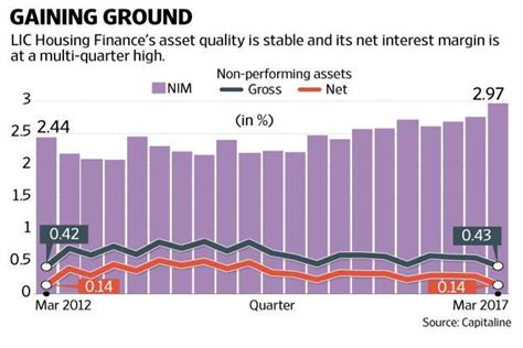 home loan lic housing finance lic housing finance asset quality stable retail home loans revival key livemint