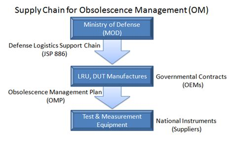 Obsolescence Plan Template obsolescence management plan template plan template
