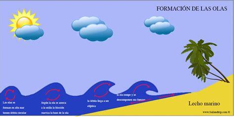 olas oscilacion y traslacion mar de fondo el fetch y la formaci 211 n de las olas sail trip