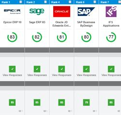 best erp selecthub announces top 10 erp systems for 2016 selecthub