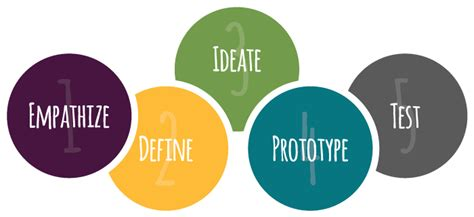 Human Centered Design Mba Program by Human Centered Design Projects The Delta School