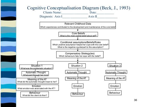 conceptualization template dr funke s formulation workshop implementing theory into