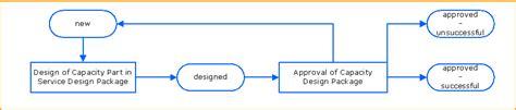 design management wikipedia download capacityplanning gantt chart excel template