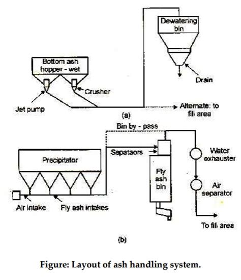 equipment layout wikipedia layout and equipment of ash handling system study