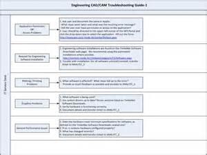help desk manual template it globalservicedesk work flow engineering cad help